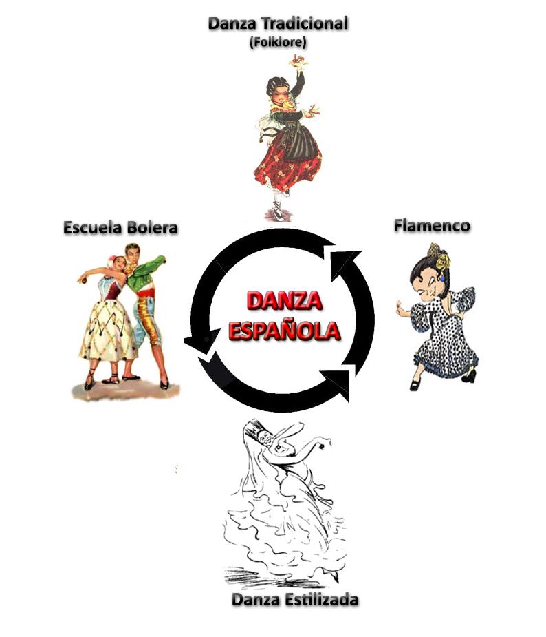 DanzaEspanola